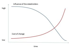 Stakeholder influence and Cost relation