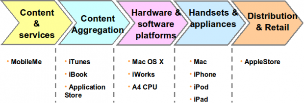 Apple Value Chain