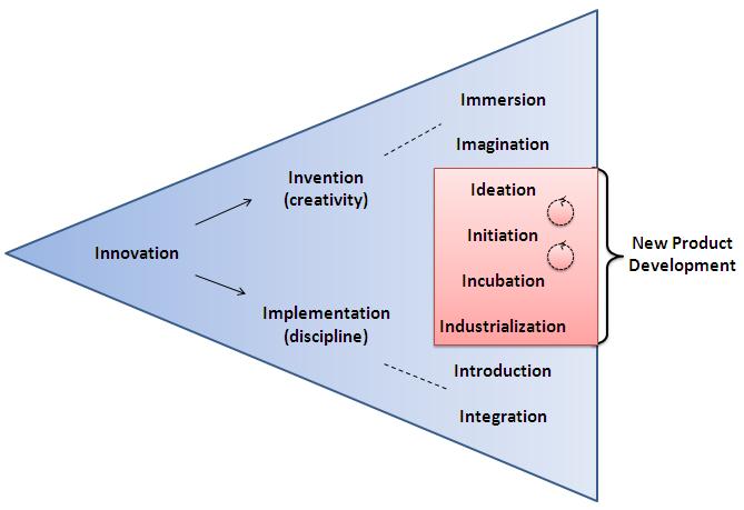 """Eleven """"i"""" for Innovation"""