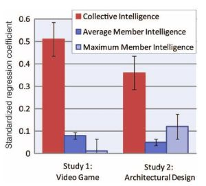 Group Intelligence-study results (original graphics)