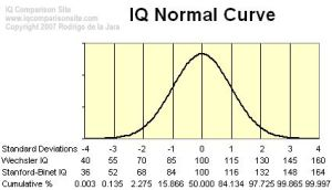 IQ distribution