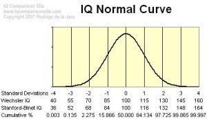 IQ distribution
