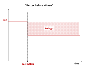 Cutting costs equals savings