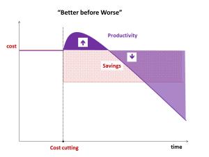 After short-term gains, productivity plummets