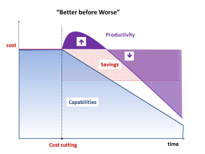 With a delay, the organization's capabilities suffer and are very costly to regain later