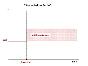 Invest in future capabilities