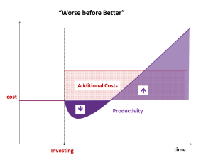 With a delay, productivity recovers sustainably