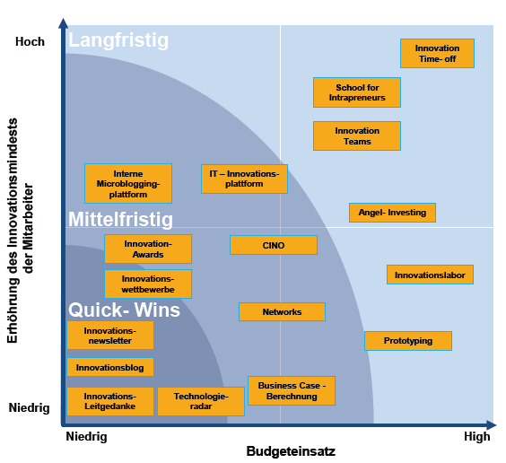 """Konzept für Führungskräfte zur Implementierung einer Innovationsstrategie"" business consulting study by Philipp Gellert and Martin Müller, Business Innovation and Change Management, University of Applied Science Munich (Hochschule München), Germany, 2014"