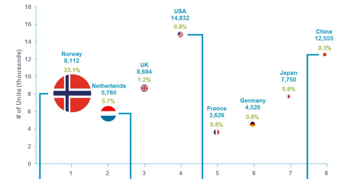 2015Q1 ihs-automotive-electric-vehicles-ranked-by-country(businessinsider_com)