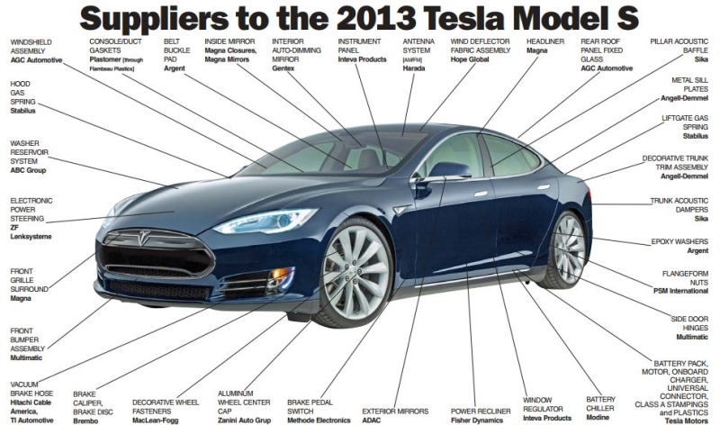 tesla-suppliers-2013(insideevs_com)